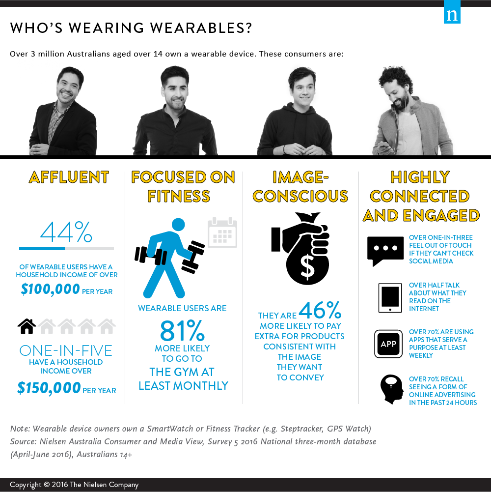 wearables-sept2016
